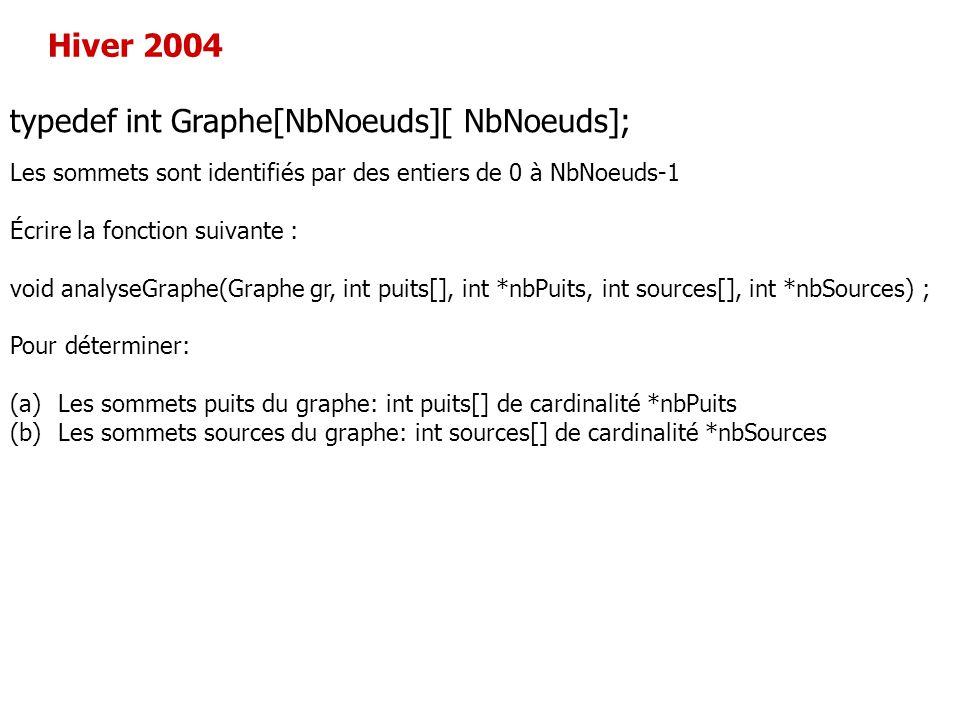 typedef int Graphe[NbNoeuds][ NbNoeuds];